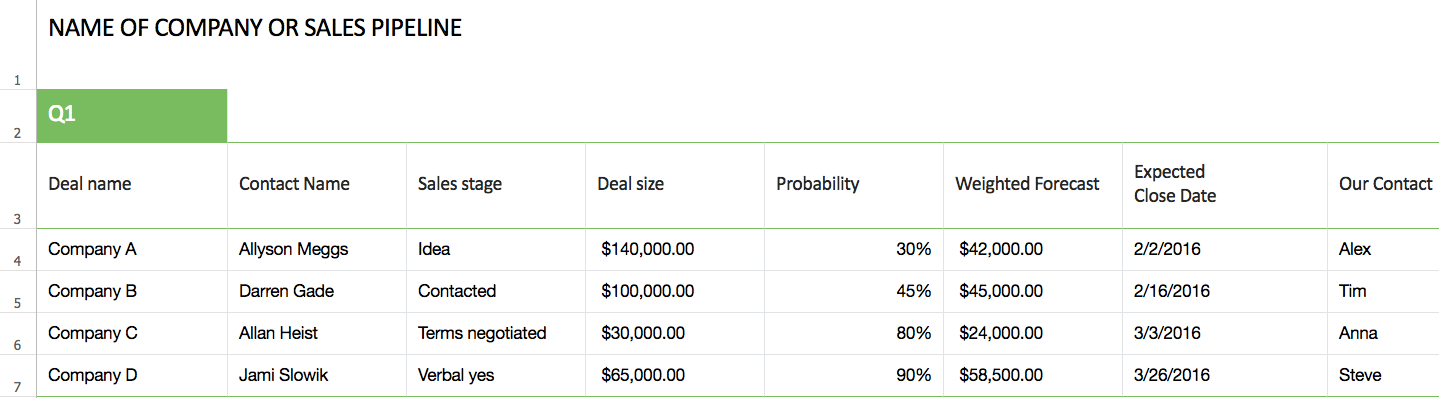 The Fundamental Stages in Building a Sales Pipeline Pipedrive