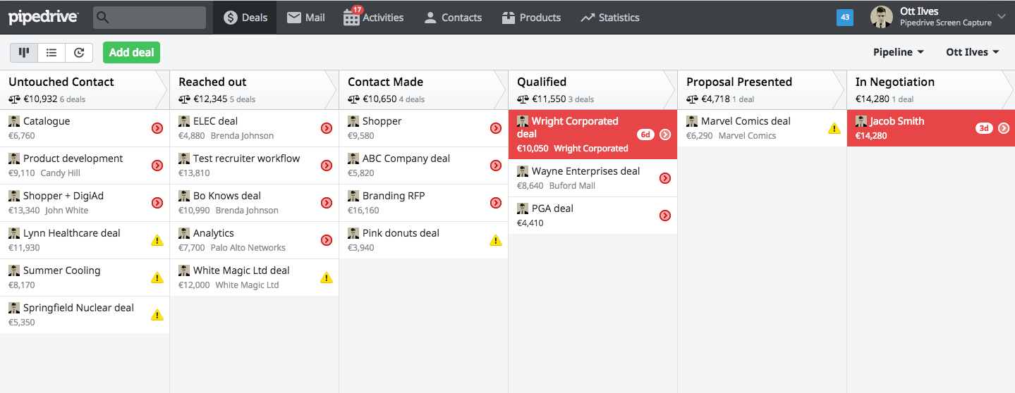 Sales Pipeline View Pipedrive