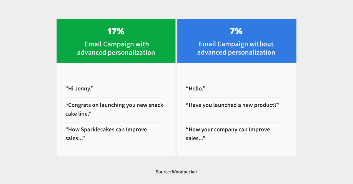 Managing sales activities: advanced personalization