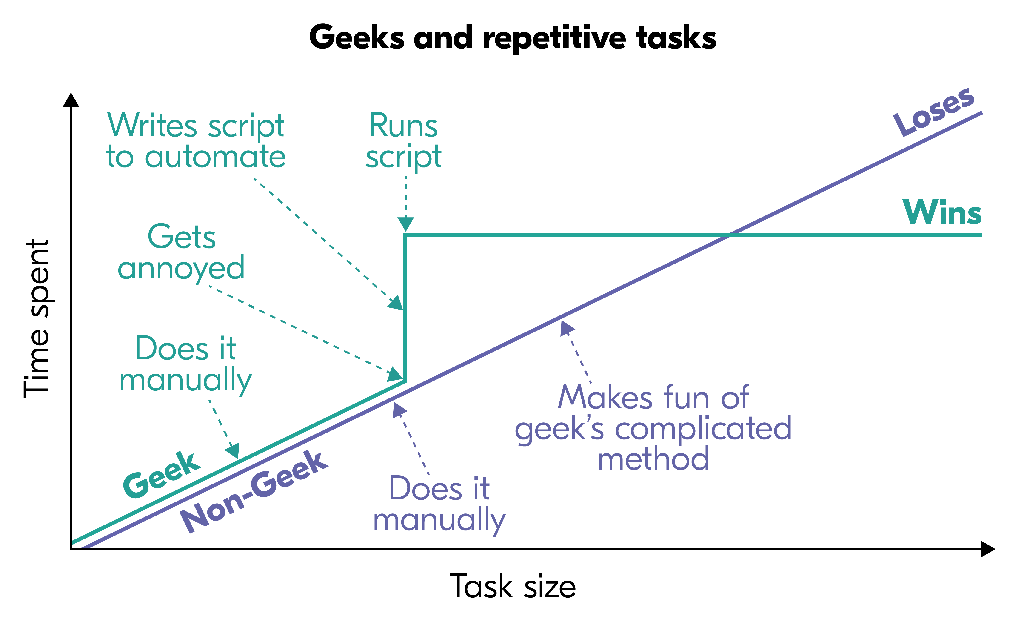 Geeks and repetitive tasks