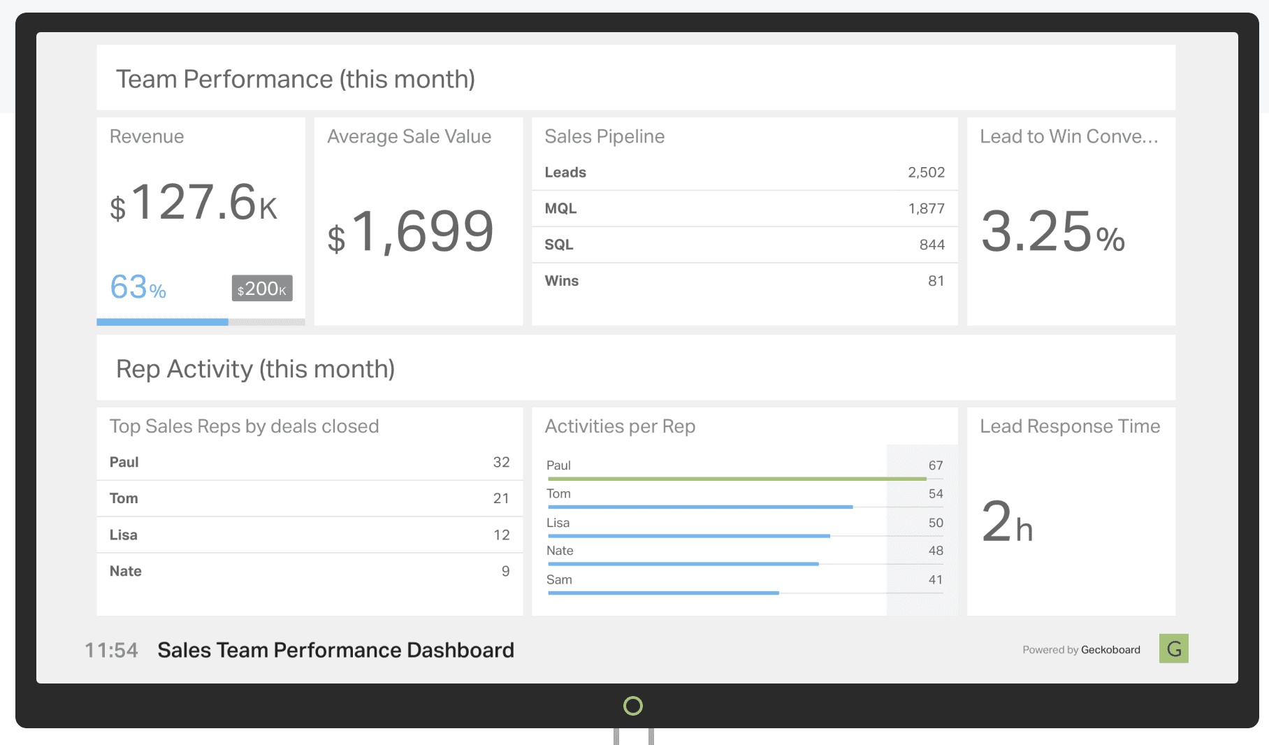 Sales Dashboard How To Monitor Team Performance 7 Free