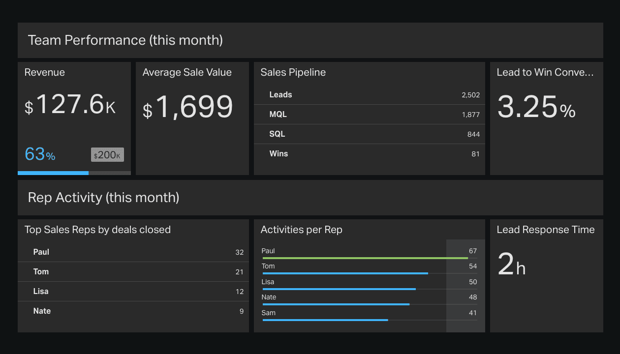 Sales Dashboard: How to Monitor Team Performance [+7 Free