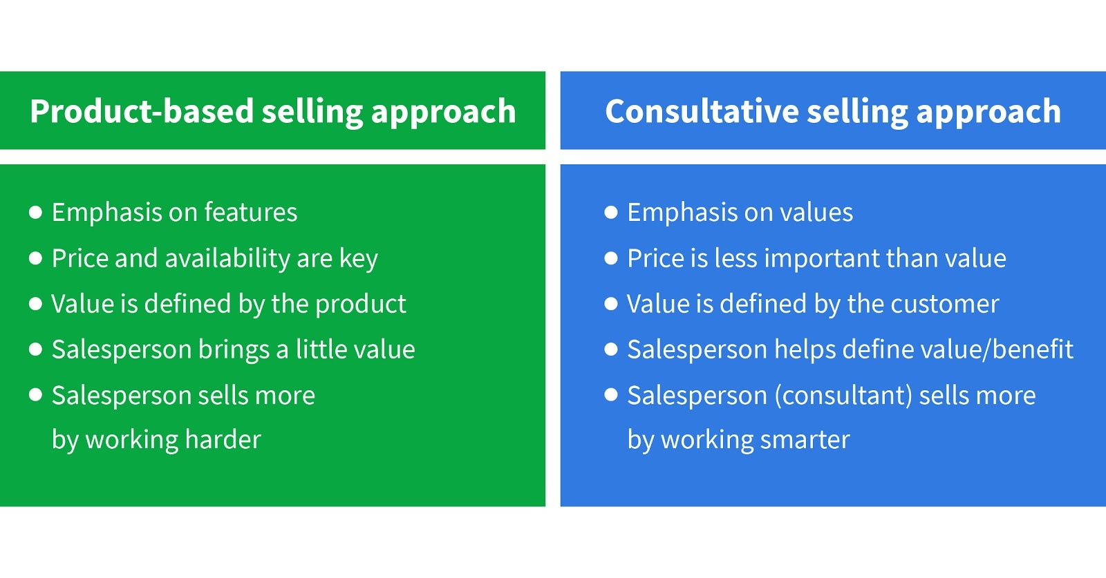 Consultative Selling: How to Build Deeper Prospect