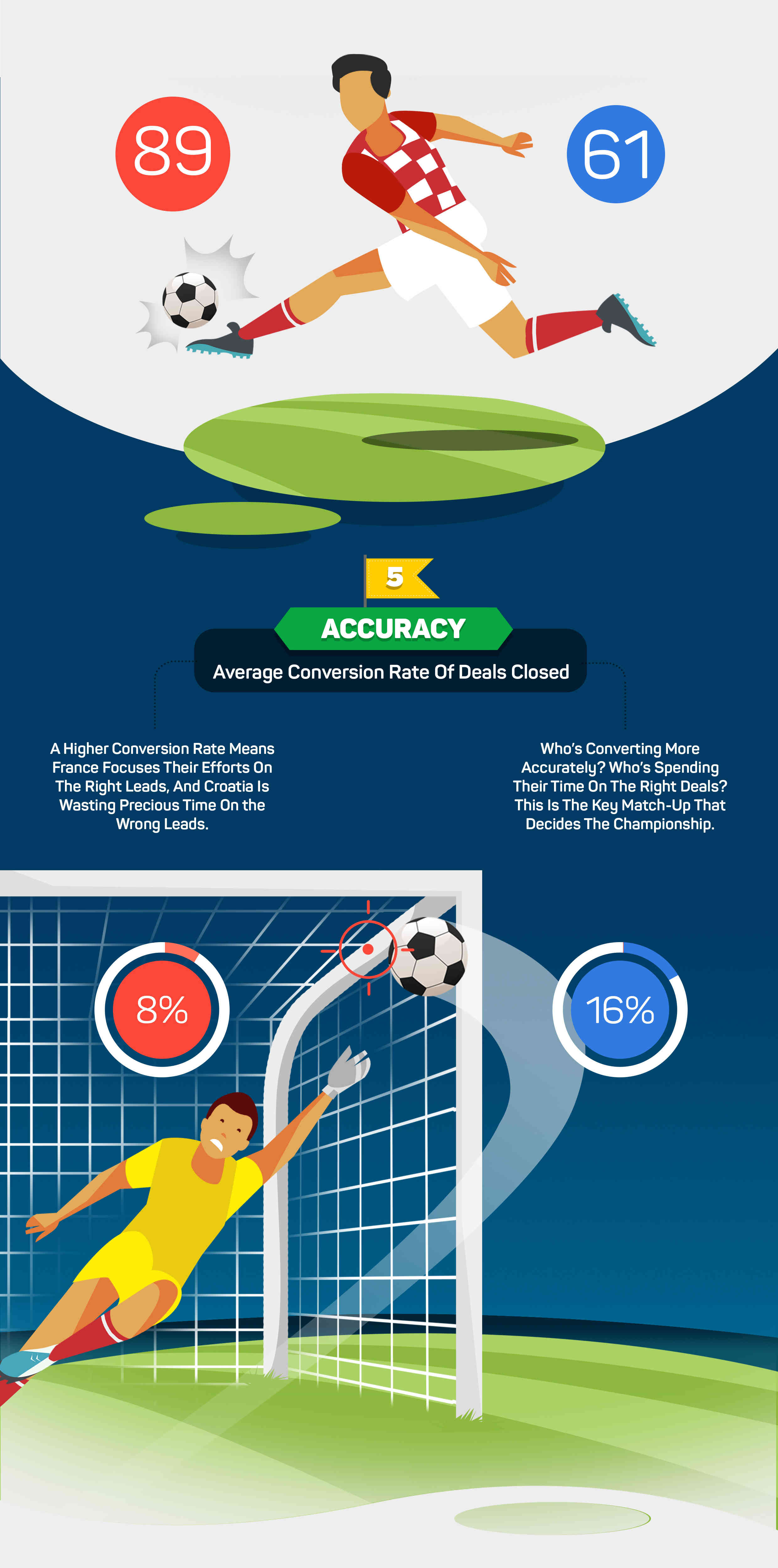 The Sales World Cup FInal - Part 3