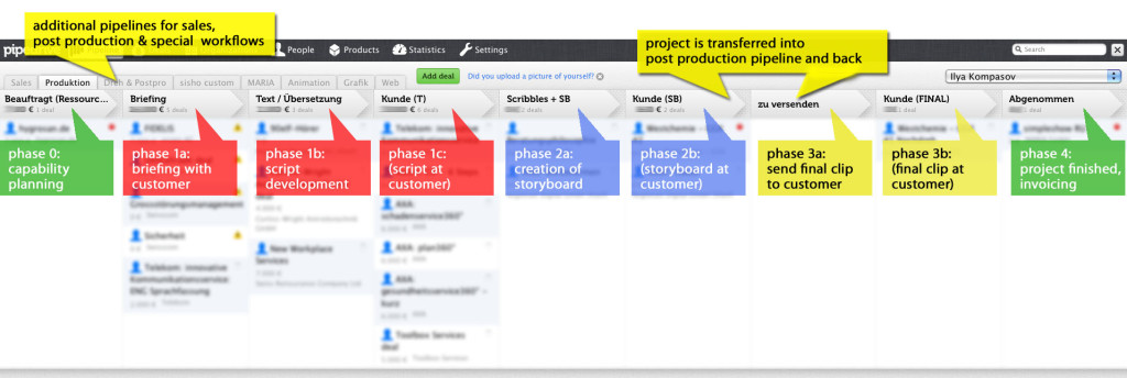 Simpleshow Project Management Pipedrive
