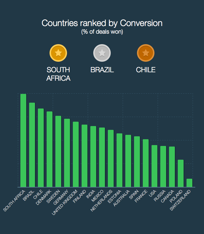 Sales Conversion by Country