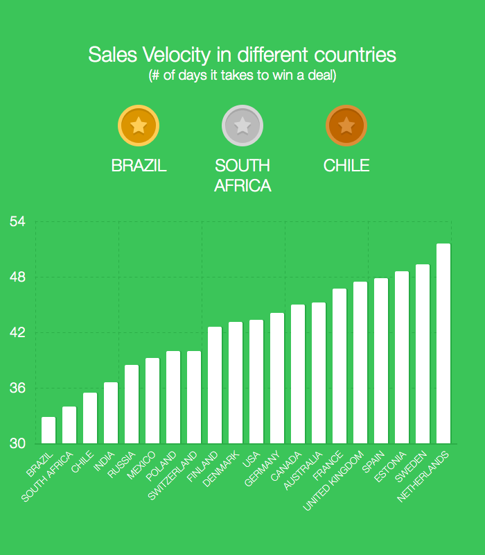 Sales Velocity by Country
