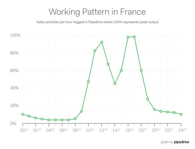 Pipedrive France Lunch Sales Productivity Curve