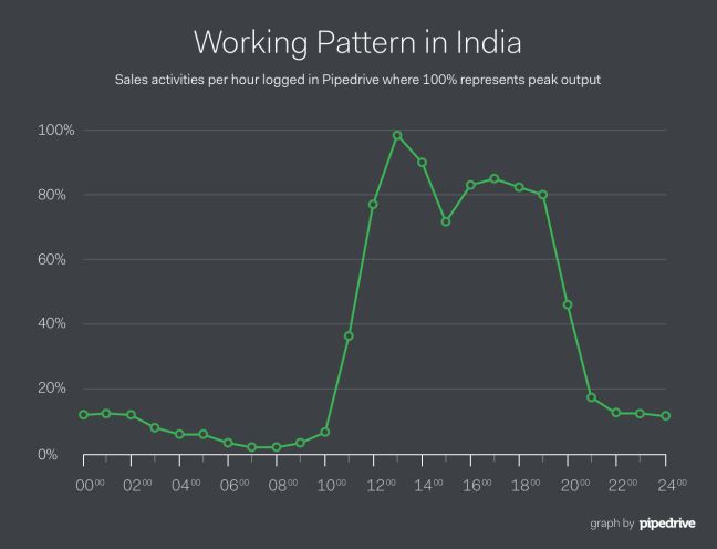 Pipedrive India Lunch Sales Productivity Curve