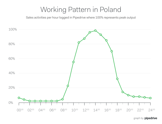 Pipedrive Poland Lunch Sales Productivity Curve