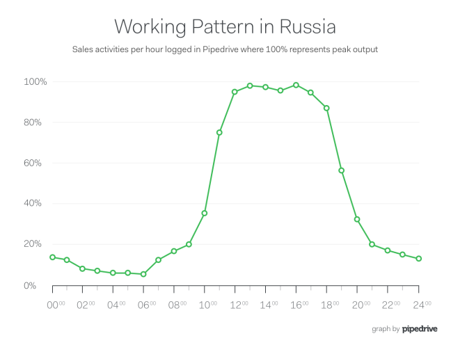 Pipedrive Russia Lunch Sales Productivity Curve