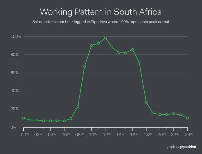 Pipedrive South Africa Lunch Sales Productivity Curve