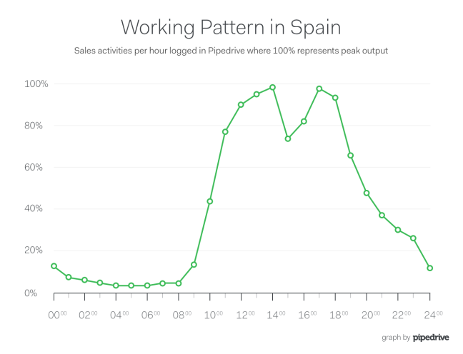 Pipedrive Spain Lunch Sales Productivity Curve
