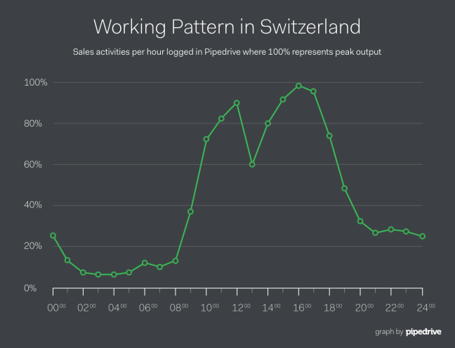 Pipedrive Switzerland Lunch Sales Productivity Curve