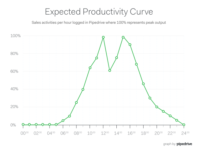 Pipedrive Lunch Expected Productivity Curve