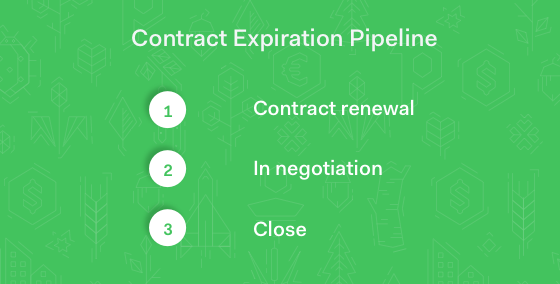 SoMe Contract Expiration Pipeline