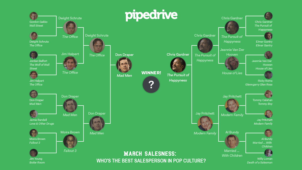 Pipedrive March Madness Championship