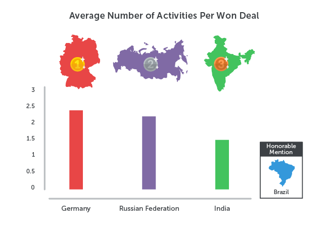 Sales Olympics Activities Per Deal
