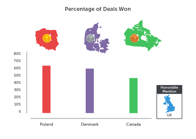 Sales Olympics percentage of deals won
