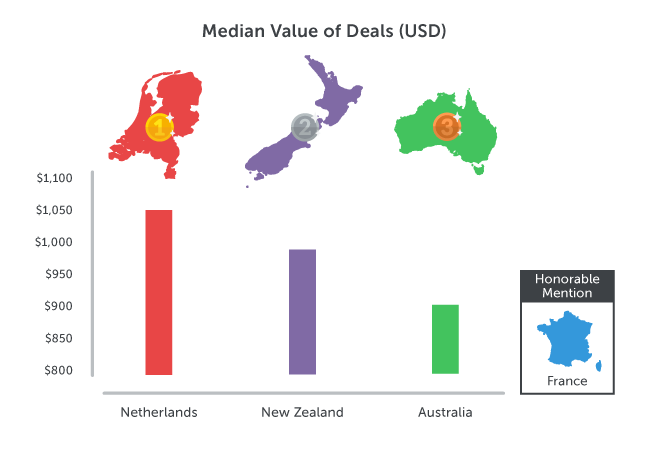 Sales Olympics-Median-Deal-Value