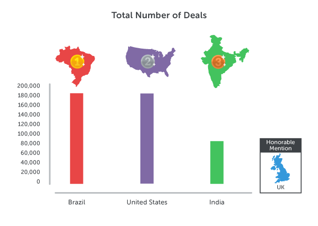 Sales Olympics Total Number of Deals
