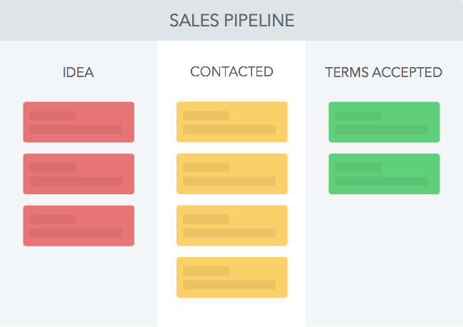 sales-stages-pipeline