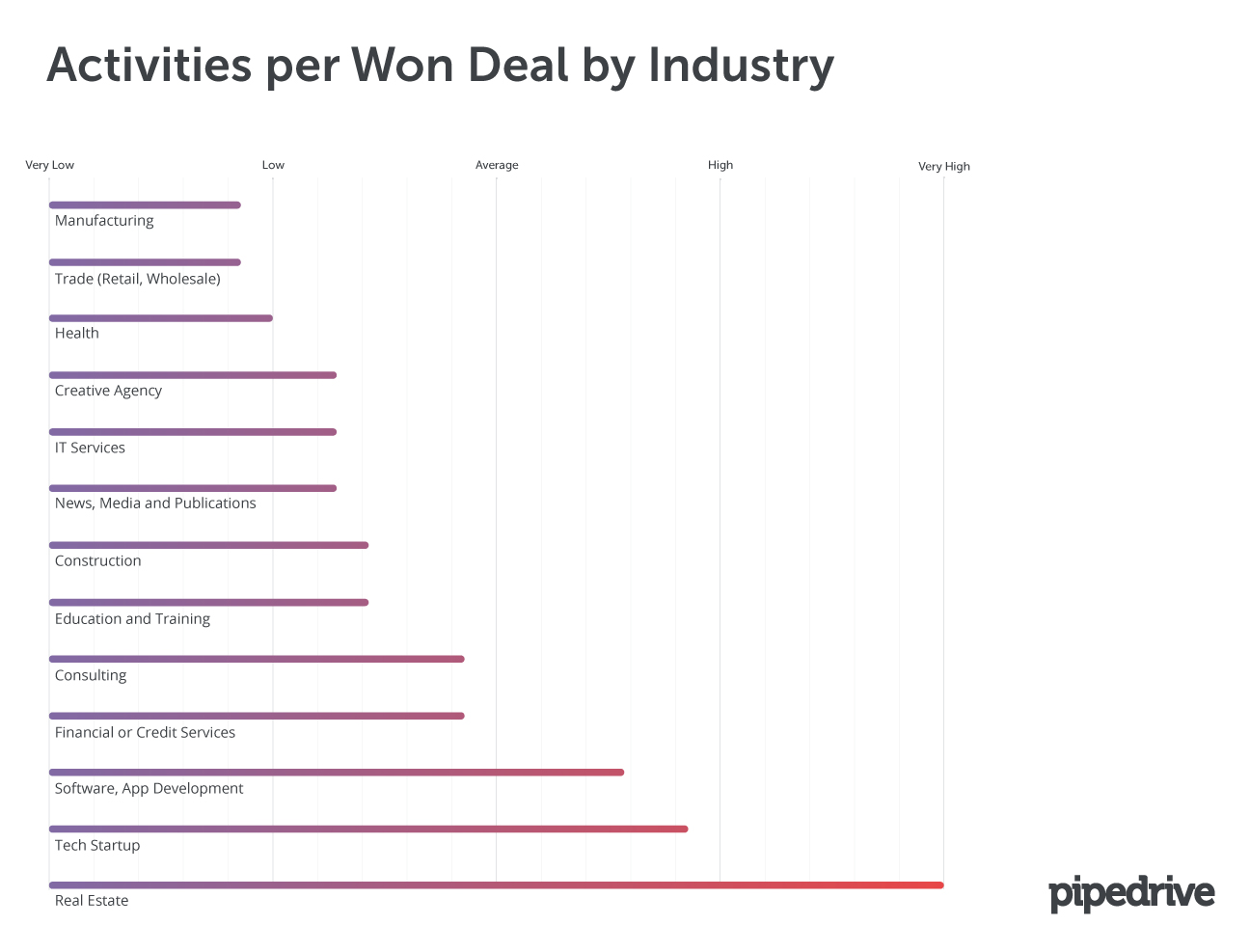 Activities per Won Deal by Industry