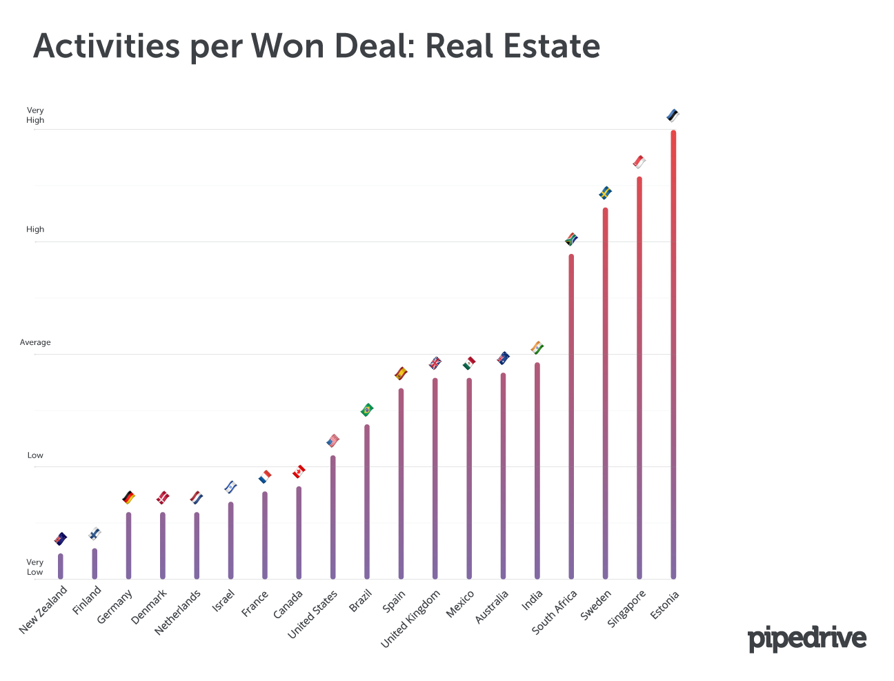 Activities per Won Deal: Real Estate