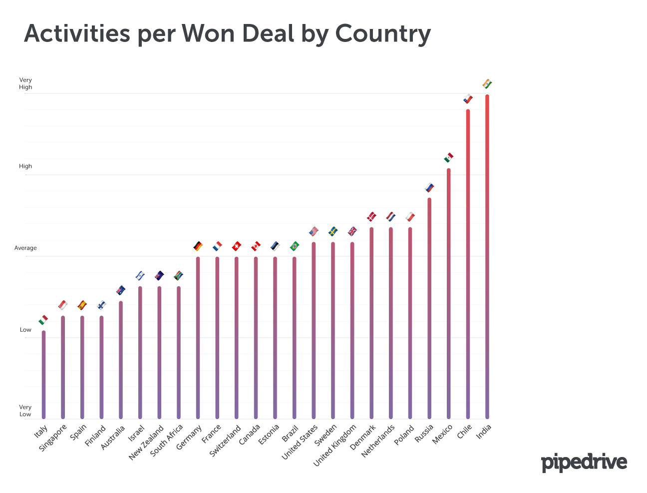 Activities per Won Deal by Country