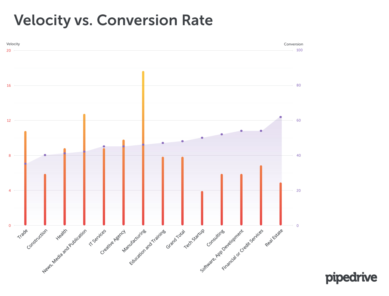 Velocity vs. Conversion Rate