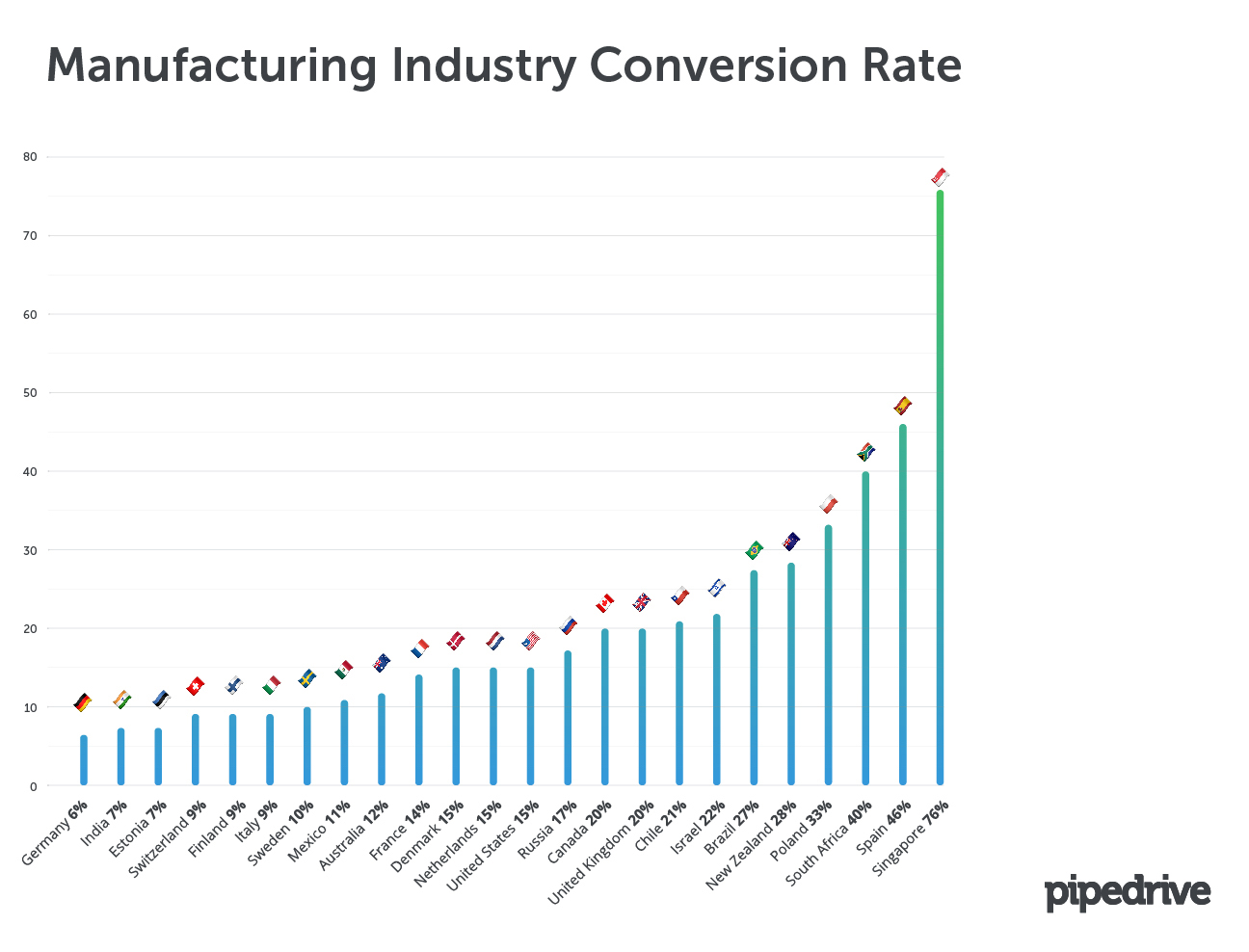 Manufacturing Industry Conversion Rate