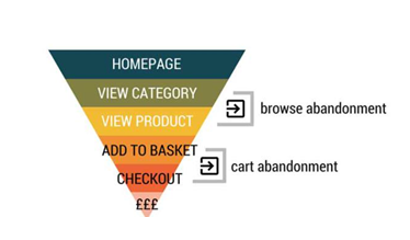 Browse abandonment vs. cart abandonment