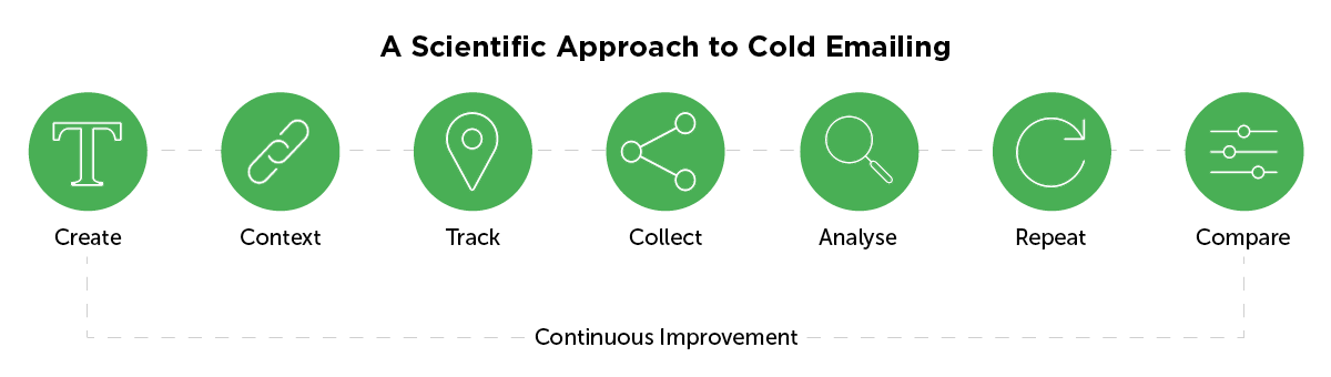 A scientific approach to cold emailing